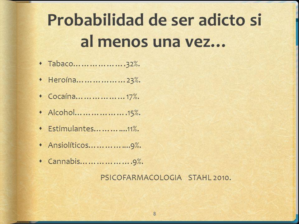 Probabilidad de ser adicto si al menos una vez… Tabaco……………….32%. Heroína………………23%. Cocaína………………17%. Alcohol……………….15%. Estimulantes………....11%. Ansio