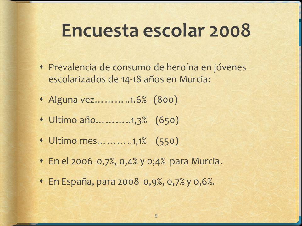 Encuesta escolar 2008 Prevalencia de consumo de heroína en jóvenes escolarizados de 14-18 años en Murcia: Alguna vez………..1.6% (800) Ultimo año………..1,3