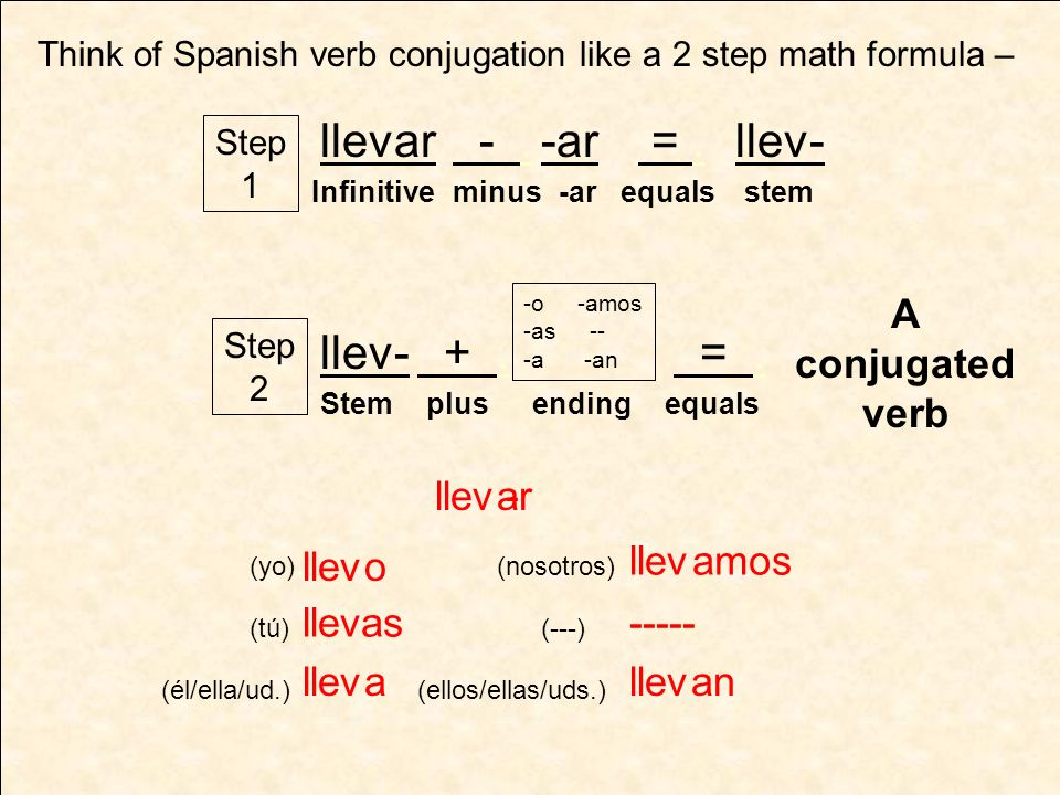 bailar bailo ----- bail as a amos an This will work with other regular –ar verbs - (yo) (tú) (él/ella/ud.) (nosotros) (ellos/ellas/uds.) (---) to dance =bailar cantar canto ----- cant as a amos an - (yo) (tú) (él/ella/ud.) (nosotros) (ellos/ellas/uds.) (---) to sing =cantar -o -amos -as -- -a -an