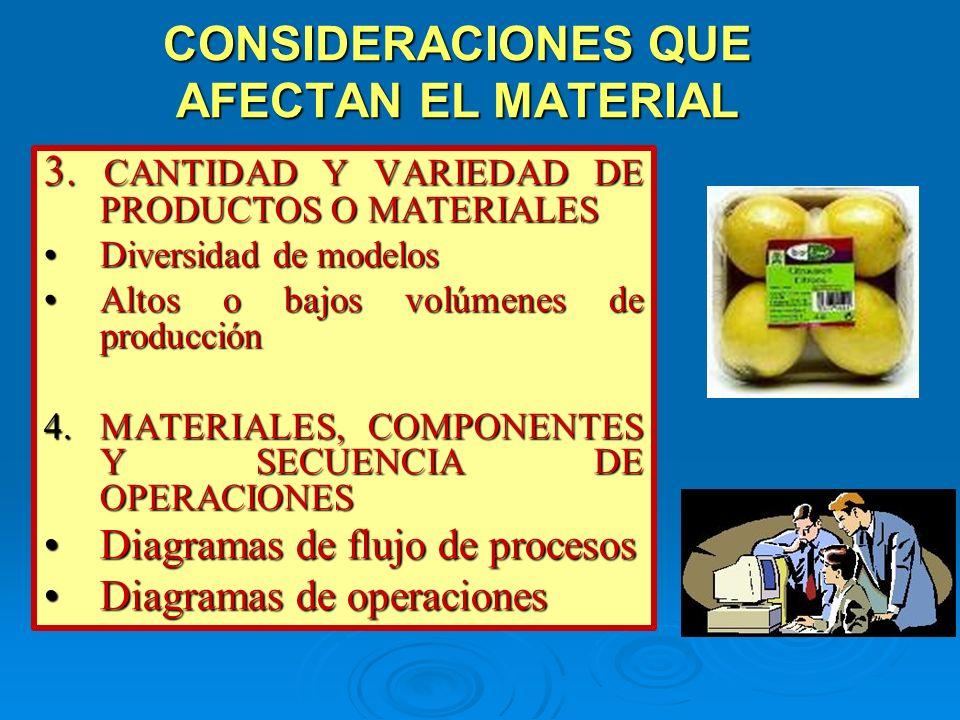 CONSIDERACIONES QUE AFECTAN EL MATERIAL 3. CANTIDAD Y VARIEDAD DE PRODUCTOS O MATERIALES Diversidad de modelosDiversidad de modelos Altos o bajos volú