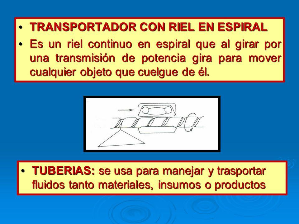 TRANSPORTADOR CON RIEL EN ESPIRAL TRANSPORTADOR CON RIEL EN ESPIRAL Es un riel continuo en espiral que al girar por una transmisión de potencia gira p