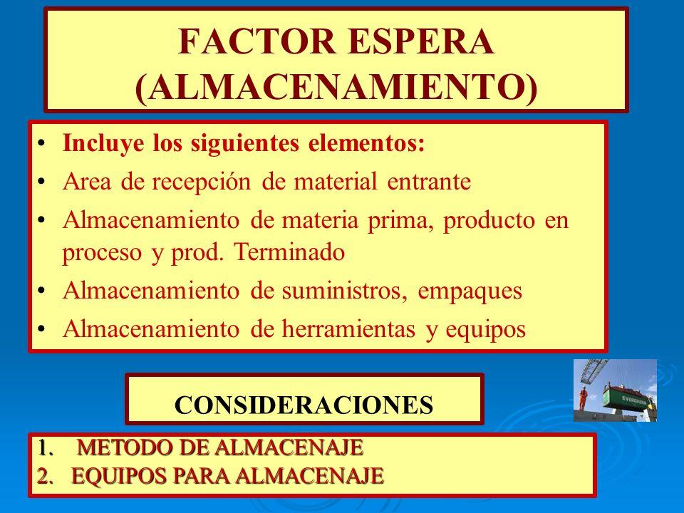FACTOR ESPERA (ALMACENAMIENTO) Incluye los siguientes elementos: Area de recepción de material entrante Almacenamiento de materia prima, producto en p