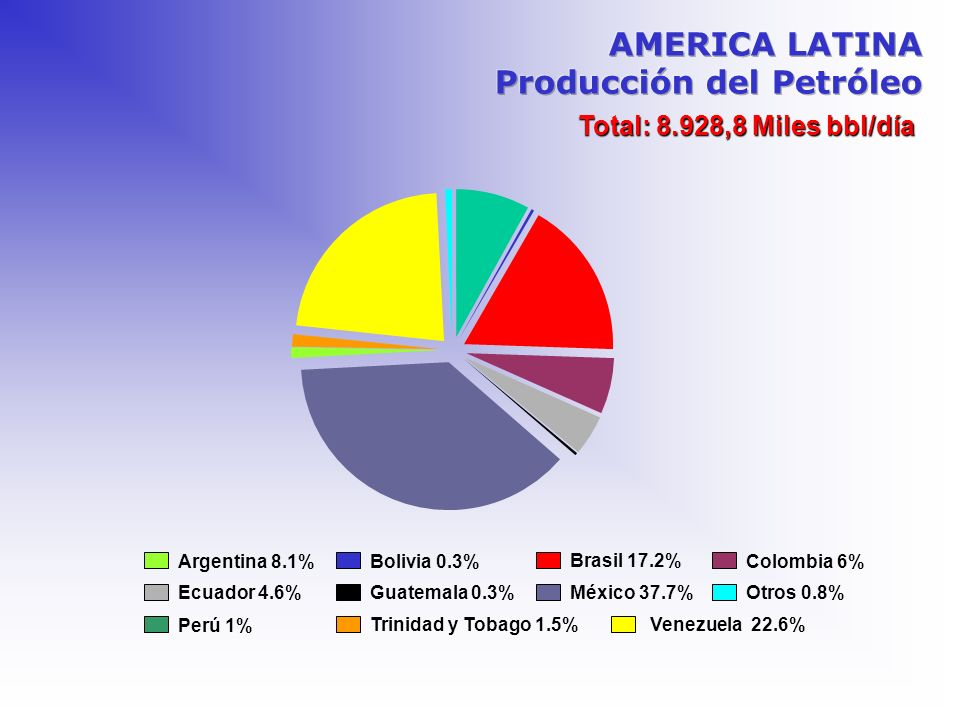 Total: 8.928,8 Miles bbl/día Argentina 8.1% Bolivia 0.3% Brasil 17.2% Colombia 6% Ecuador 4.6%Guatemala 0.3% Venezuela 22.6% Otros 0.8%México 37.7% Pe