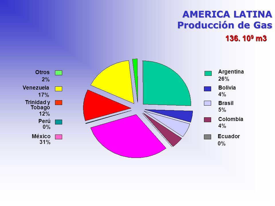136. 10 9 m3 Argentina 26% Bolivia 4% Brasil 5% Colombia 4% Ecuador 0% Venezuela 17% México 31% Otros 2% Perú 0% Trinidad y Tobago 12%