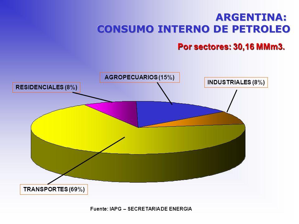 Por sectores: 30,16 MMm3. AGROPECUARIOS (15%) Fuente: IAPG – SECRETARIA DE ENERGIA RESIDENCIALES (8%) INDUSTRIALES (8%) TRANSPORTES (69%)