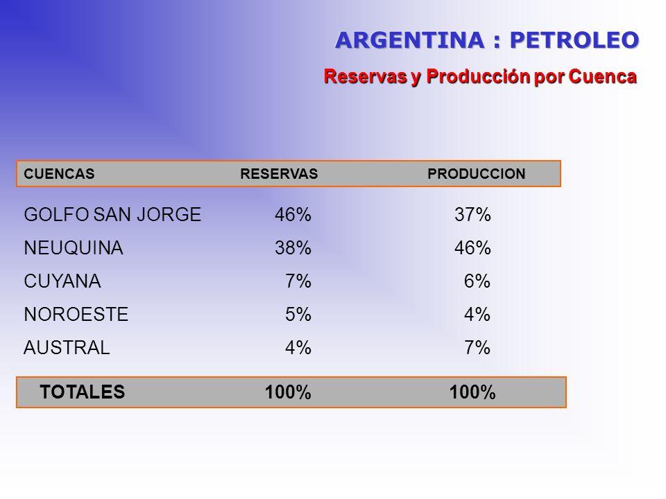 Reservas y Producción por Cuenca TOTALES 100% 100% CUENCAS RESERVAS PRODUCCION GOLFO SAN JORGE 46% 37% NEUQUINA 38% 46% CUYANA 7% 6% NOROESTE 5% 4% AU