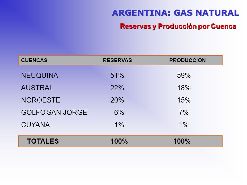 Reservas y Producción por Cuenca TOTALES 100% 100% CUENCAS RESERVAS PRODUCCION NEUQUINA 51% 59% AUSTRAL 22% 18% NOROESTE 20% 15% GOLFO SAN JORGE 6% 7%