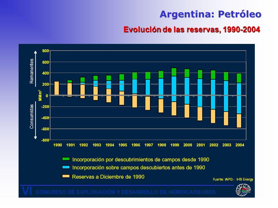 Evolución de las reservas, 1990-2004