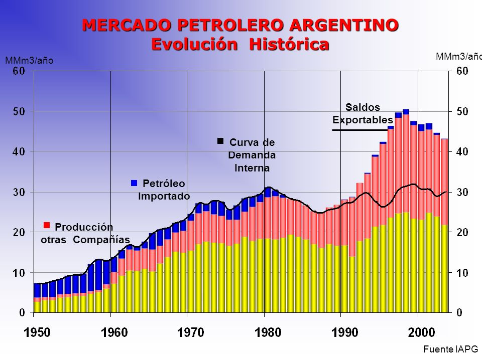 MERCADO PETROLERO ARGENTINO Evolución Histórica Producción otras Compañías Petróleo Importado Curva de Demanda Interna Saldos Exportables Fuente IAPG