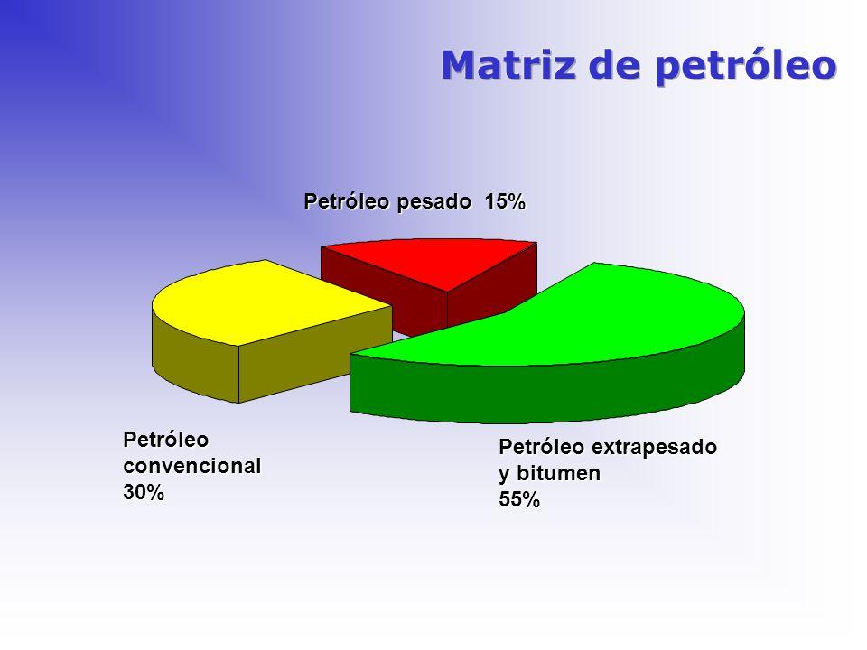 Petróleoconvencional30% Petróleo pesado 15% Petróleo extrapesado y bitumen 55%