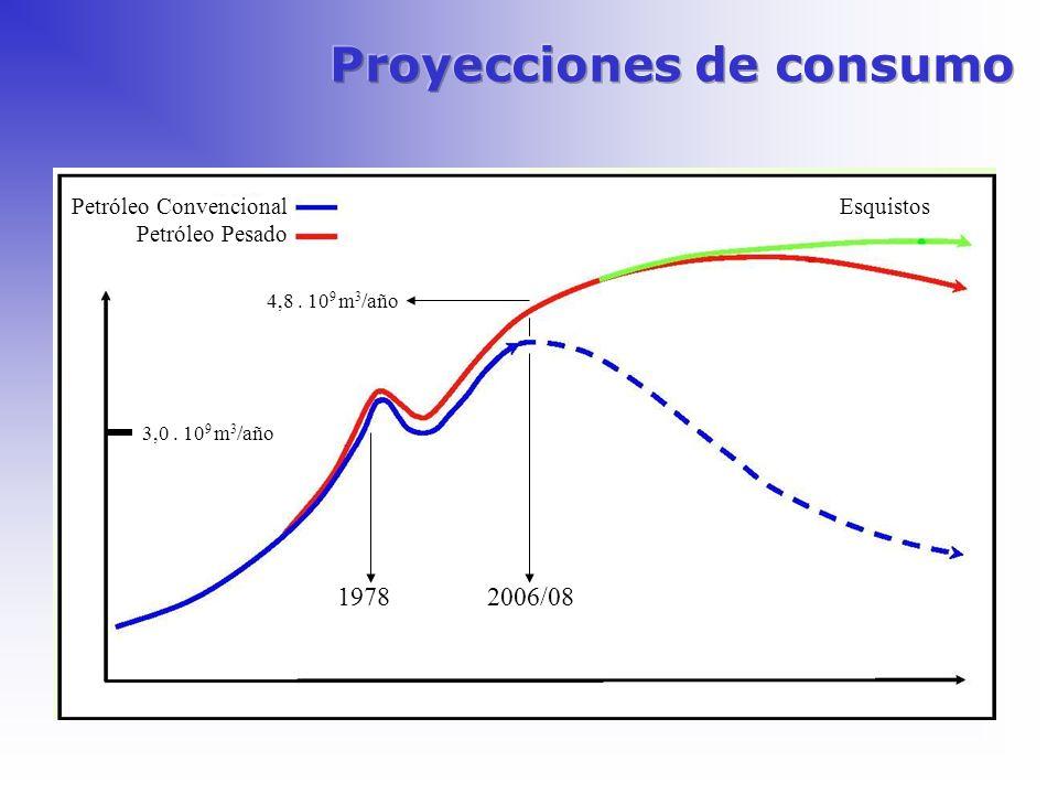 Petróleo Convencional Petróleo Pesado Esquistos 19782006/08 4,8. 10 9 m 3 /año 3,0. 10 9 m 3 /año