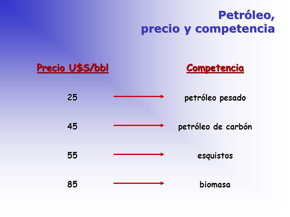 Precio U$S/bbl 25455585Competencia petróleo pesado petróleo de carbón esquistosbiomasa
