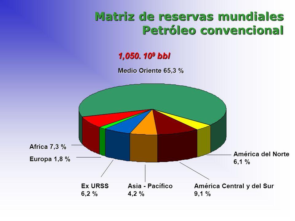 Matriz de reservas mundiales Petróleo convencional Europa 1,8 % Africa 7,3 % Medio Oriente 65,3 % Asia - Pacífico 4,2 % América Central y del Sur 9,1