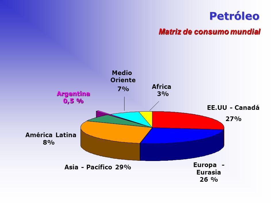 EE.UU - Canadá 27% Europa - Eurasia 26 % Asia - Pacífico 29% América Latina 8% Medio Oriente 7% Africa 3% Matriz de consumo mundial Argentina 0,5 %