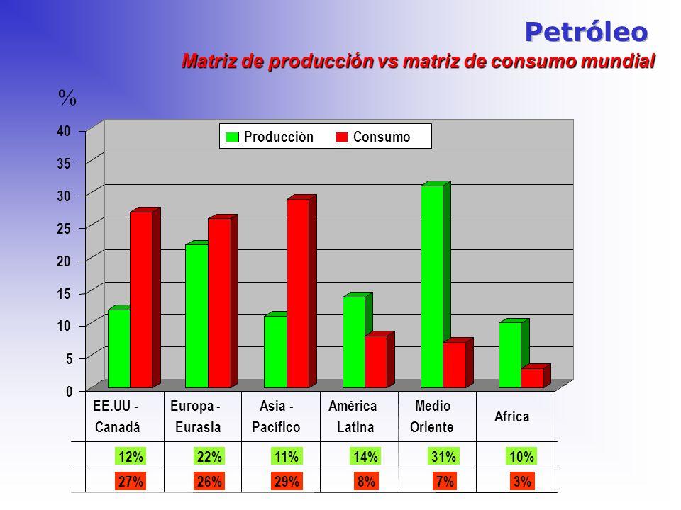 Matriz de producción vs matriz de consumo mundial