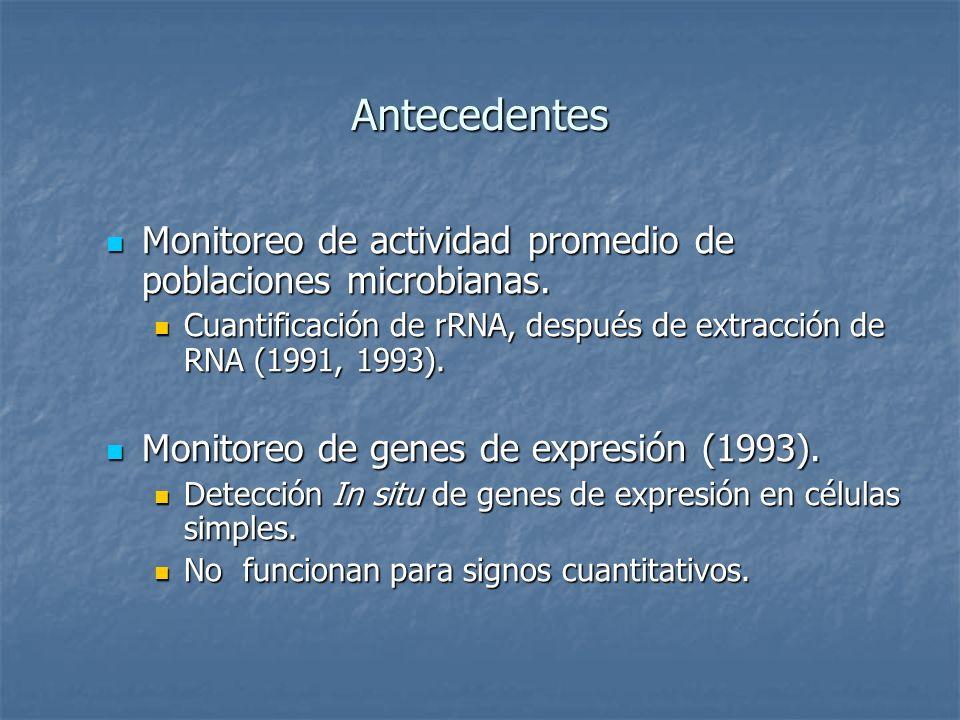 Antecedentes Monitoreo de actividad promedio de poblaciones microbianas. Monitoreo de actividad promedio de poblaciones microbianas. Cuantificación de
