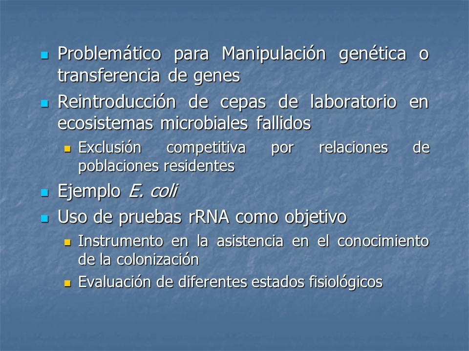 Problemático para Manipulación genética o transferencia de genes Problemático para Manipulación genética o transferencia de genes Reintroducción de ce