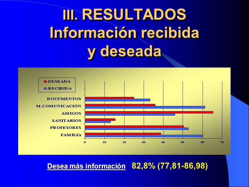 III. RESULTADOS Información recibida y deseada Desea más información 82,8% (77,81-86,98)