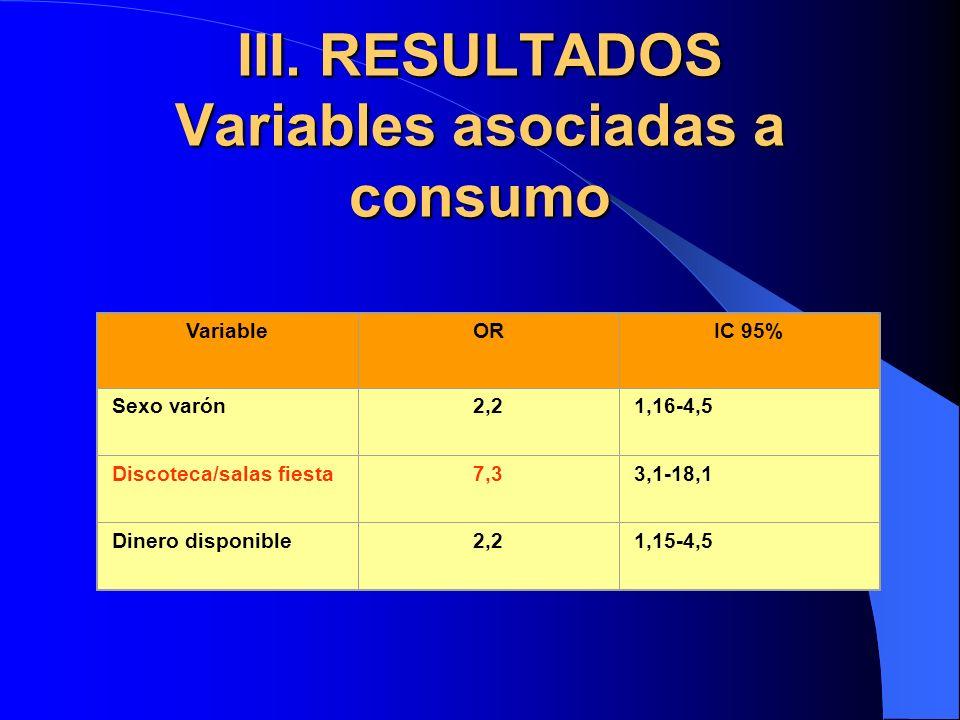 III. RESULTADOS Variables asociadas a consumo VariableORIC 95% Sexo varón2,21,16-4,5 Discoteca/salas fiesta7,33,1-18,1 Dinero disponible2,21,15-4,5