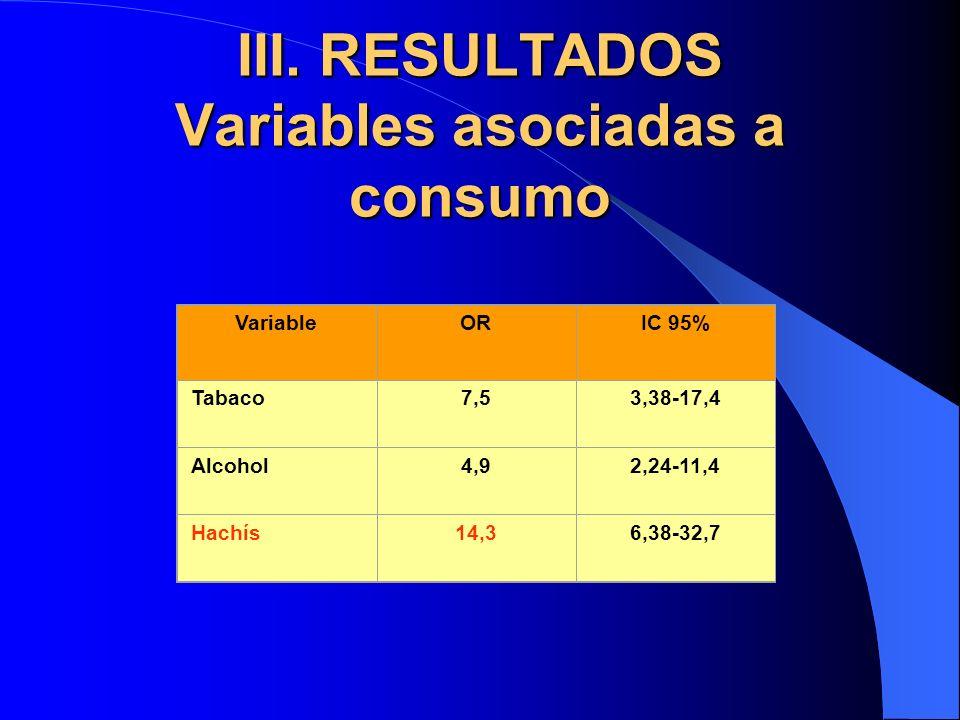 III. RESULTADOS Variables asociadas a consumo VariableORIC 95% Tabaco7,53,38-17,4 Alcohol4,92,24-11,4 Hachís14,36,38-32,7