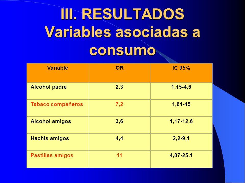 III. RESULTADOS Variables asociadas a consumo VariableORIC 95% Alcohol padre2,31,15-4,6 Tabaco compañeros7,21,61-45 Alcohol amigos3,61,17-12,6 Hachis