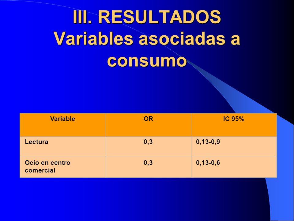 III. RESULTADOS Variables asociadas a consumo VariableORIC 95% Lectura0,30,13-0,9 Ocio en centro comercial 0,30,13-0,6