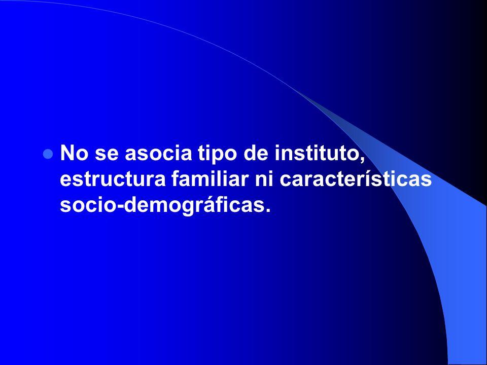 No se asocia tipo de instituto, estructura familiar ni características socio-demográficas.