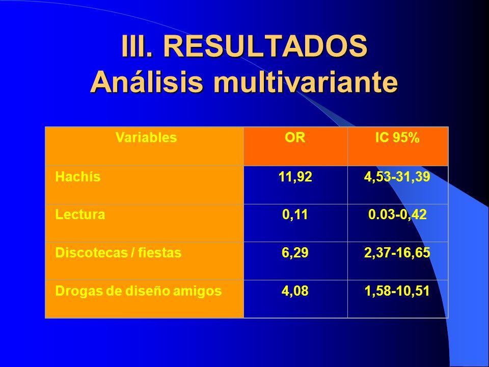 III. RESULTADOS Análisis multivariante VariablesORIC 95% Hachís11,924,53-31,39 Lectura0,110.03-0,42 Discotecas / fiestas6,292,37-16,65 Drogas de diseñ