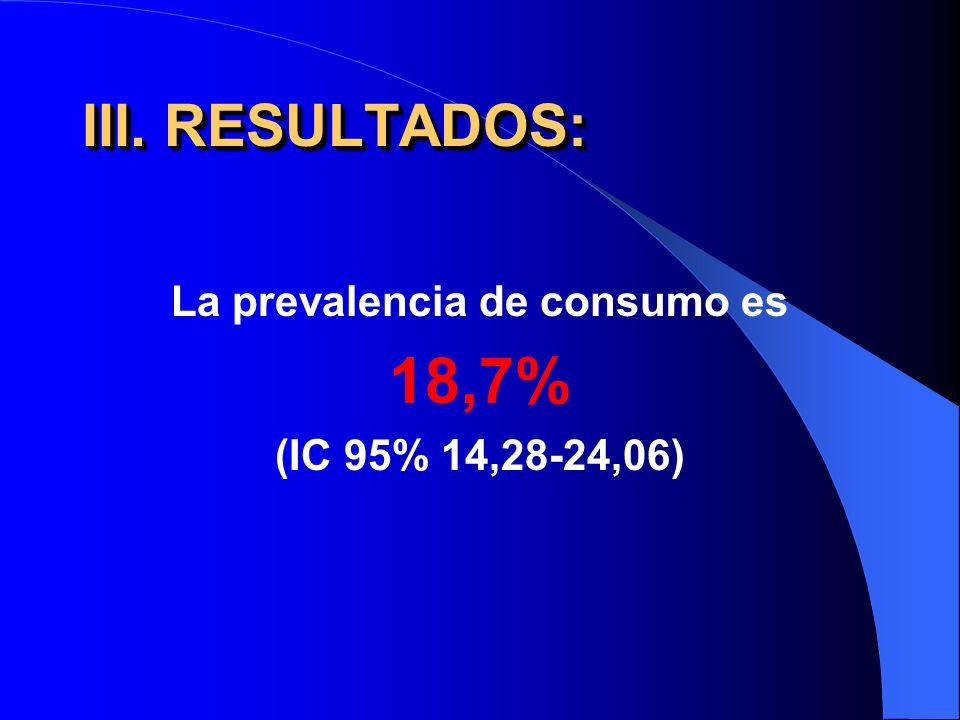 III. RESULTADOS: La prevalencia de consumo es 18,7% (IC 95% 14,28-24,06)