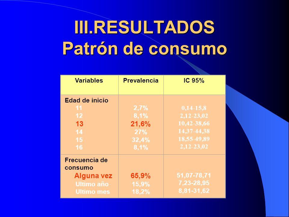 III.RESULTADOS Patrón de consumo VariablesPrevalenciaIC 95% Edad de inicio 11 12 13 14 15 16 2,7% 8,1% 21,6% 27% 32,4% 8,1% 0,14-15,8 2,12-23,02 10,42