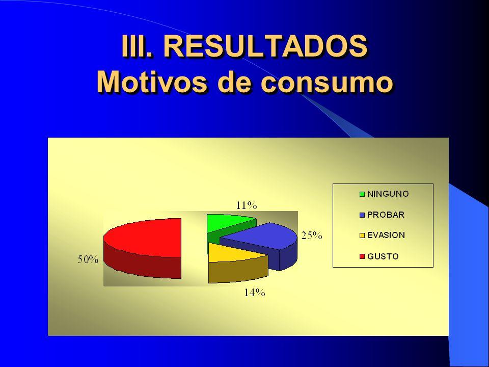 III. RESULTADOS Motivos de consumo