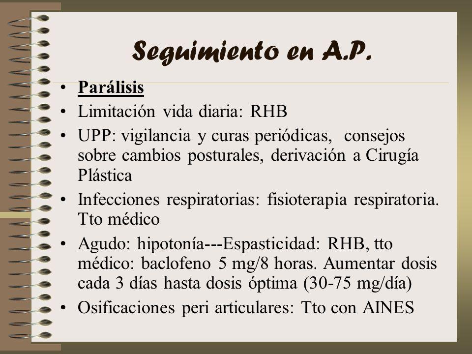 Seguimiento en A.P. Parálisis Limitación vida diaria: RHB UPP: vigilancia y curas periódicas, consejos sobre cambios posturales, derivación a Cirugía