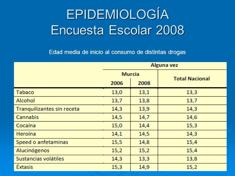 EPIDEMIOLOGÍA Encuesta Escolar 2008 Edad media de inicio al consumo de distintas drogas