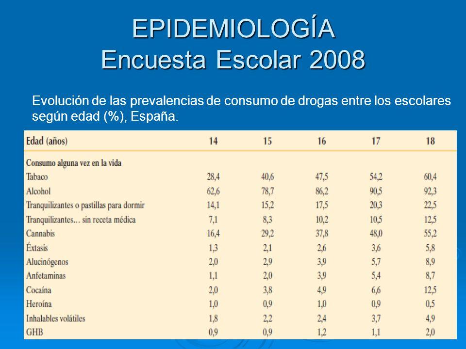 Evolución de las prevalencias de consumo de drogas entre los escolares según edad (%), España.