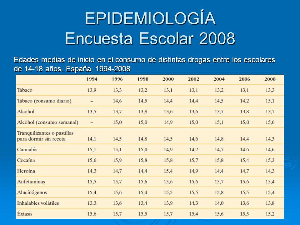 EPIDEMIOLOGÍA Encuesta Escolar 2008 Edades medias de inicio en el consumo de distintas drogas entre los escolares de 14-18 años. España, 1994-2008