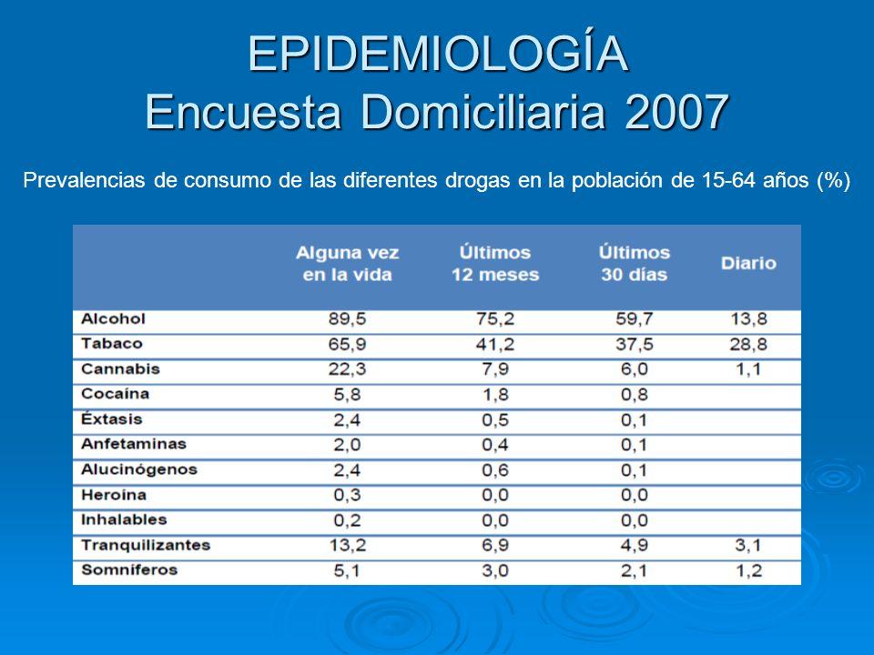 EPIDEMIOLOGÍA Encuesta Domiciliaria 2007 Prevalencias de consumo de las diferentes drogas en la población de 15-64 años (%)
