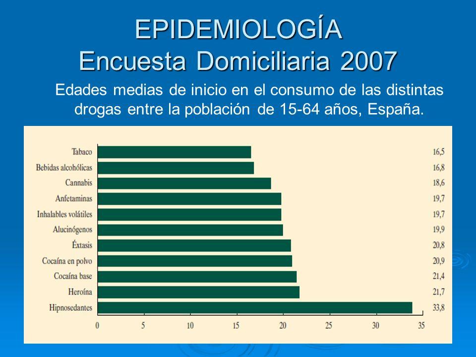 EPIDEMIOLOGÍA Encuesta Domiciliaria 2007 Edades medias de inicio en el consumo de las distintas drogas entre la población de 15-64 años, España.