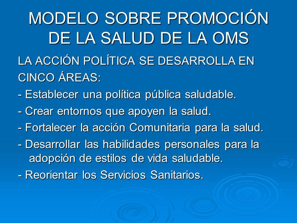 MODELO SOBRE PROMOCIÓN DE LA SALUD DE LA OMS LA ACCIÓN POLÍTICA SE DESARROLLA EN CINCO ÁREAS: - Establecer una política pública saludable. - Crear ent