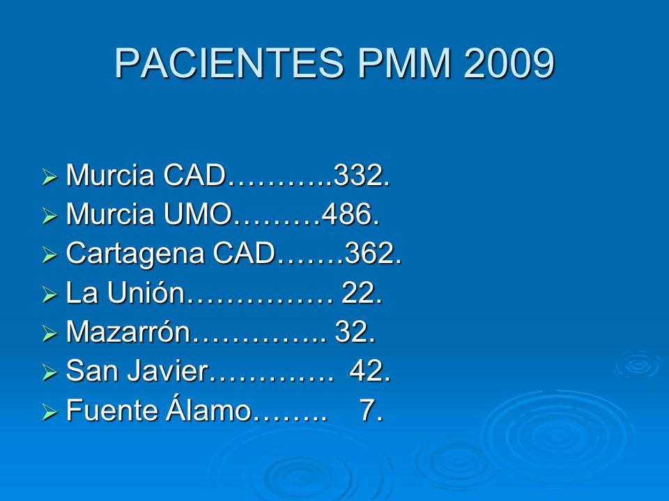 PACIENTES PMM 2009 Murcia CAD………..332. Murcia CAD………..332. Murcia UMO………486. Murcia UMO………486. Cartagena CAD…….362. Cartagena CAD…….362. La Unión……………