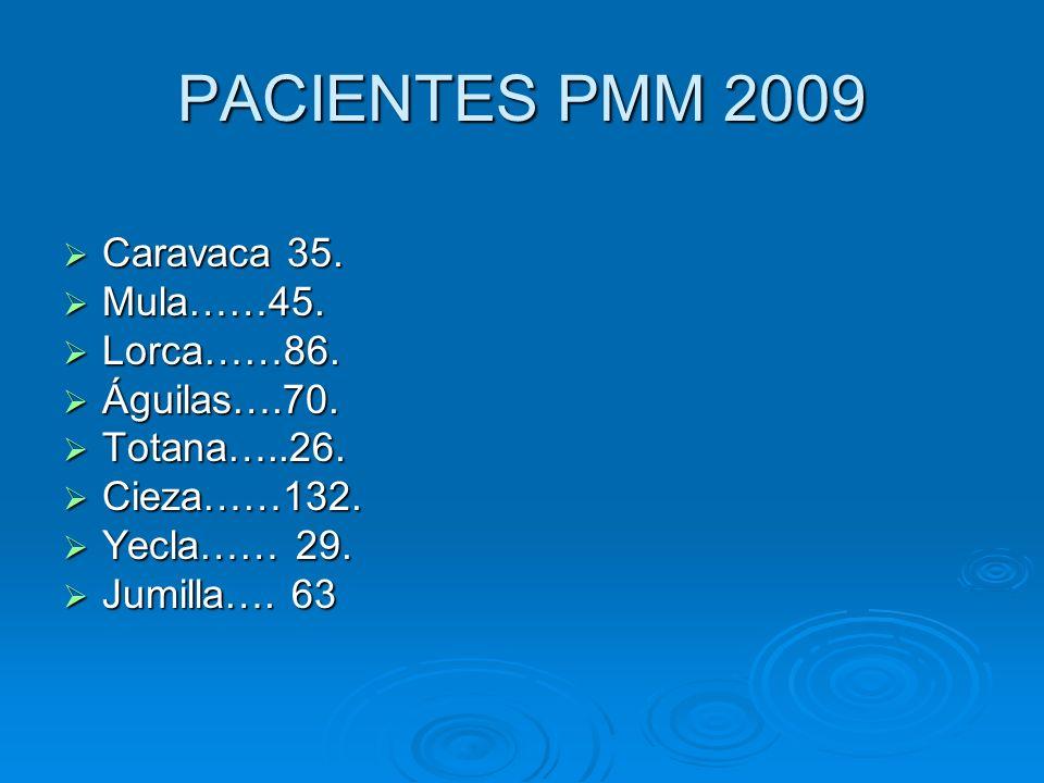 PACIENTES PMM 2009 Caravaca 35. Caravaca 35. Mula……45. Mula……45. Lorca……86. Lorca……86. Águilas….70. Águilas….70. Totana…..26. Totana…..26. Cieza……132.