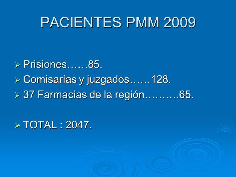 PACIENTES PMM 2009 Prisiones……85. Prisiones……85. Comisarías y juzgados……128. Comisarías y juzgados……128. 37 Farmacias de la región……….65. 37 Farmacias