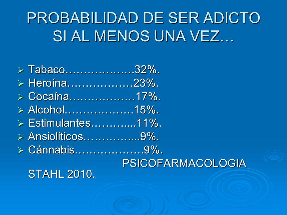 PROBABILIDAD DE SER ADICTO SI AL MENOS UNA VEZ… Tabaco……………….32%. Tabaco……………….32%. Heroína………………23%. Heroína………………23%. Cocaína………………17%. Cocaína……………