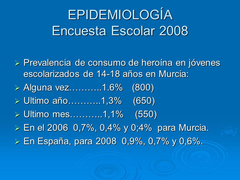 EPIDEMIOLOGÍA Encuesta Escolar 2008 Prevalencia de consumo de heroína en jóvenes escolarizados de 14-18 años en Murcia: Prevalencia de consumo de hero