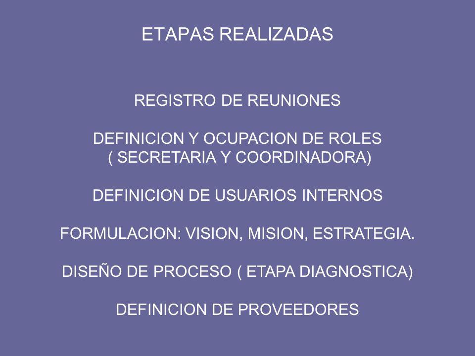 ETAPAS REALIZADAS REGISTRO DE REUNIONES DEFINICION Y OCUPACION DE ROLES ( SECRETARIA Y COORDINADORA) DEFINICION DE USUARIOS INTERNOS FORMULACION: VISI