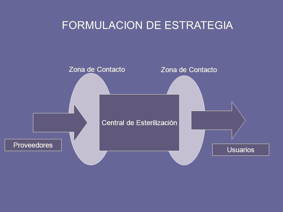 Central de Esterilización Proveedores Usuarios Zona de Contacto FORMULACION DE ESTRATEGIA