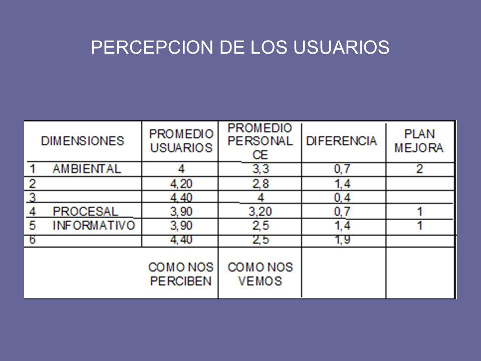 PERCEPCION DE LOS USUARIOS