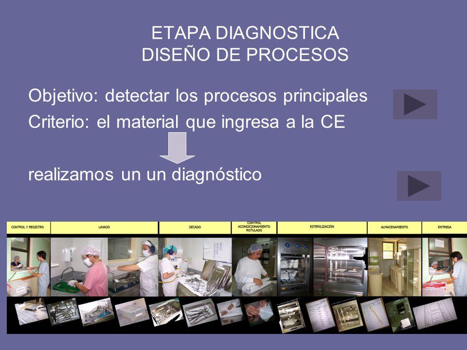 ETAPA DIAGNOSTICA DISEÑO DE PROCESOS Objetivo: detectar los procesos principales Criterio: el material que ingresa a la CE realizamos un un diagnóstic