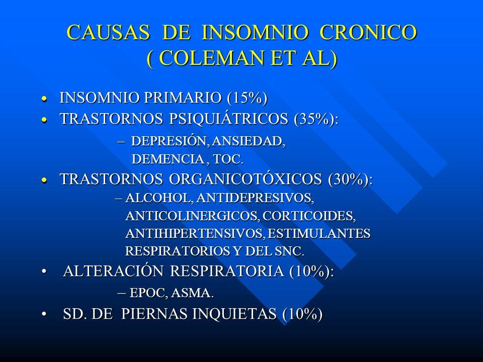 CAUSAS DE INSOMNIO CRONICO ( COLEMAN ET AL) INSOMNIO PRIMARIO (15%) INSOMNIO PRIMARIO (15%) TRASTORNOS PSIQUIÁTRICOS (35%): TRASTORNOS PSIQUIÁTRICOS (