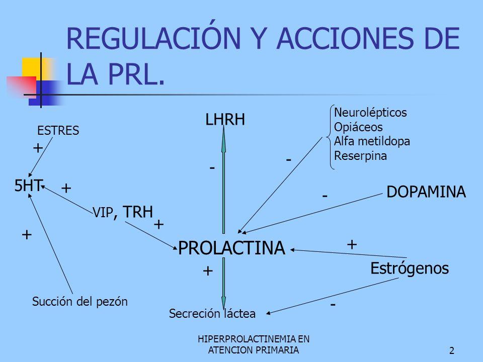 HIPERPROLACTINEMIA EN ATENCION PRIMARIA2 REGULACIÓN Y ACCIONES DE LA PRL. ESTRES 5HT VIP, TRH LHRH Neurolépticos Opiáceos Alfa metildopa Reserpina DOP