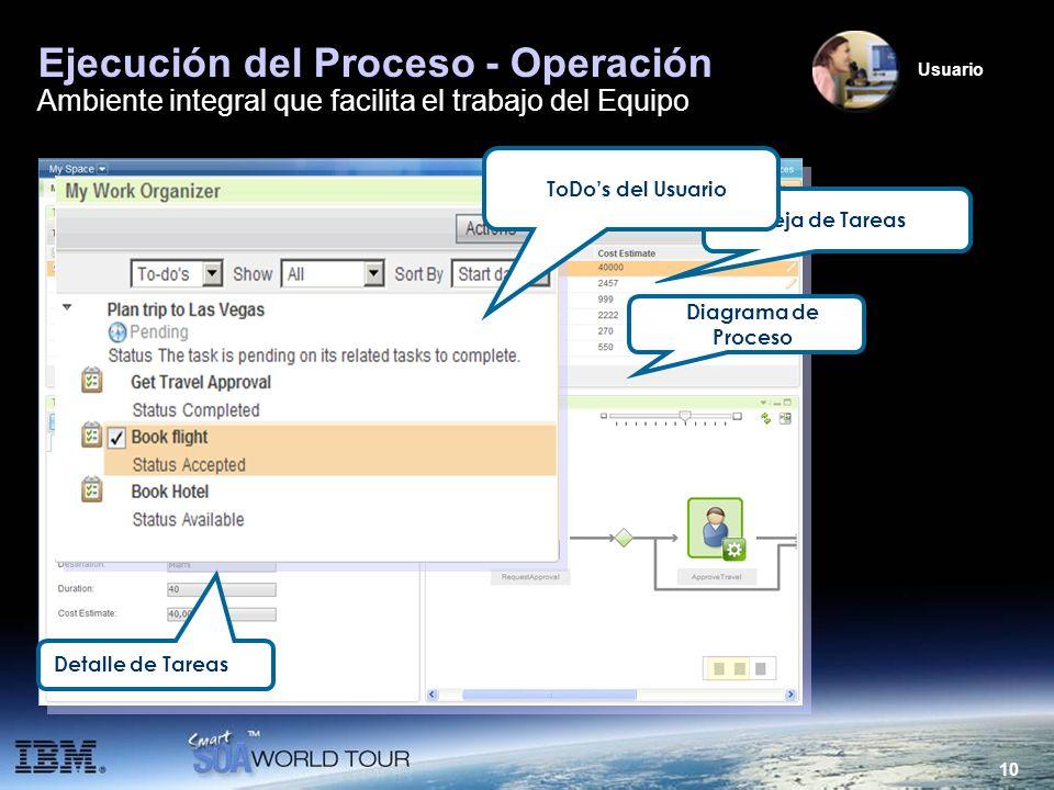10 Ejecución del Proceso - Operación Ambiente integral que facilita el trabajo del Equipo Bandeja de Tareas Detalle de Tareas Diagrama de Proceso ToDo